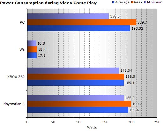 Which Gaming Console is the Biggest Power Hog?