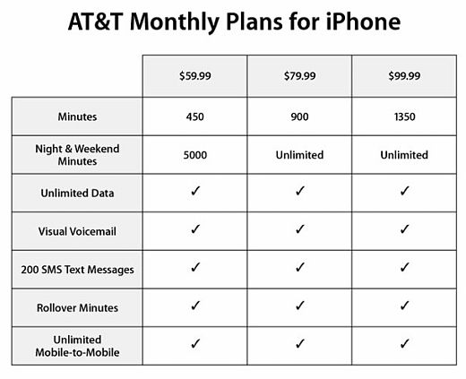 IPhone Data Plan Pricing Announced