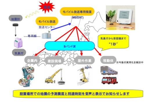 S Band EJ diagram