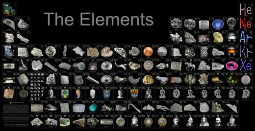 La tavola periodica degli elementi in 3d - Tavola periodica in inglese ...