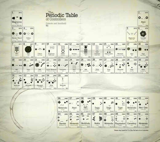 periodic_table_controllers