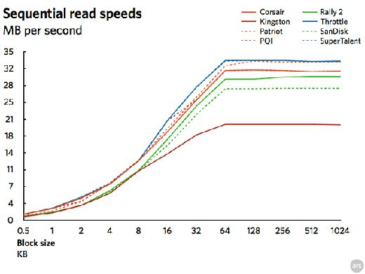 flash-drive-graph