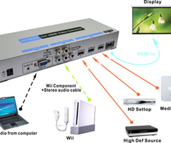 Like Magic: Octava Takes Component and Vga and Converts Them to Hdmi