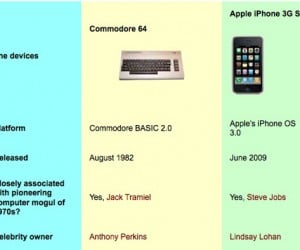 Commodore 64 Vs. the iPhone 3gs: Guess Who Won?