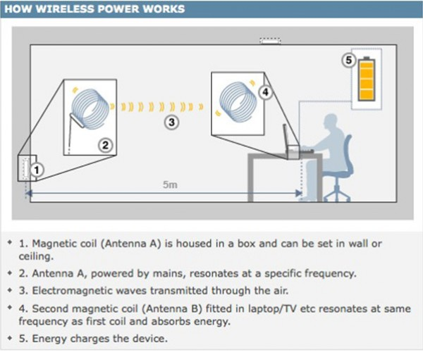 War on Wires Update: Witricity Developing Wireless Power Using Magnetic Resonance