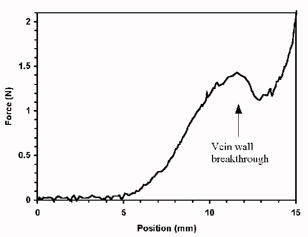 bloodbot vein wall breakthrough graph