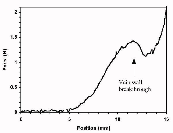 bloodbot-vein-wall-breakthrough-graph