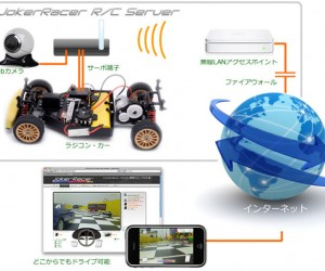 Joker Racer: Drive R/C Cars With Your Web Browser or iPhone