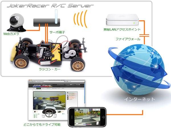 joker_racer_rc_cars_server