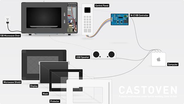 castoven-2