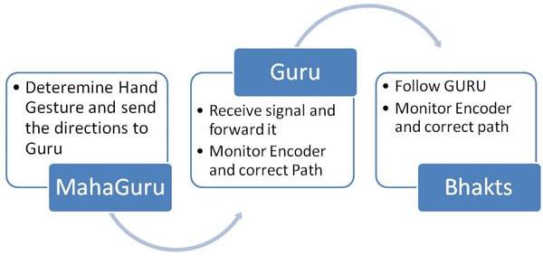 gurubhakts_diagram