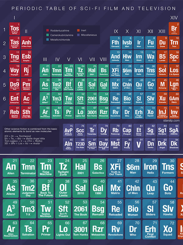 periodic table of sci fi
