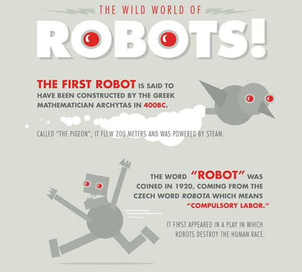 robot infographic