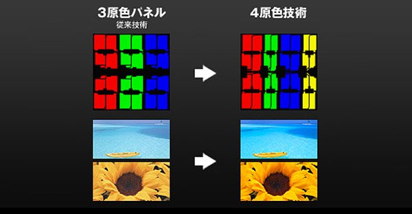 sharp_4_color_3dtv