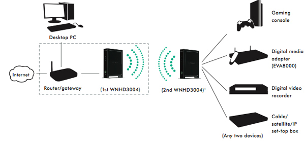 Netgear Wireless Home Theater Kit Will Help You Ditch Cable Tv ...