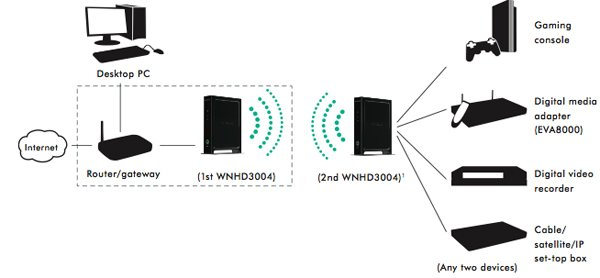 showing post media for symbols for wireless home theater diagram netgear wireless n home theater kit 2 jpg 600x278 symbols for wireless home theater diagram