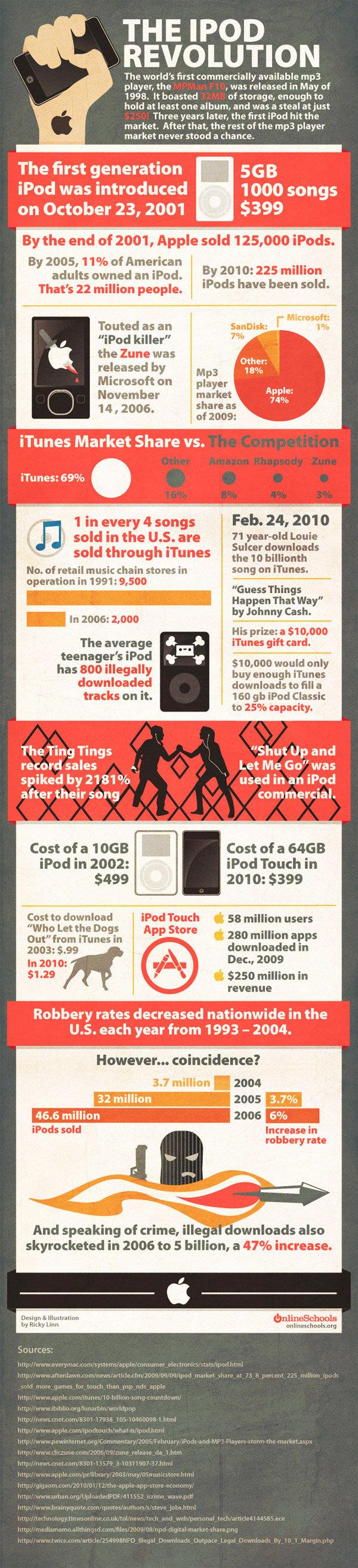 ipod_revolution_infographic