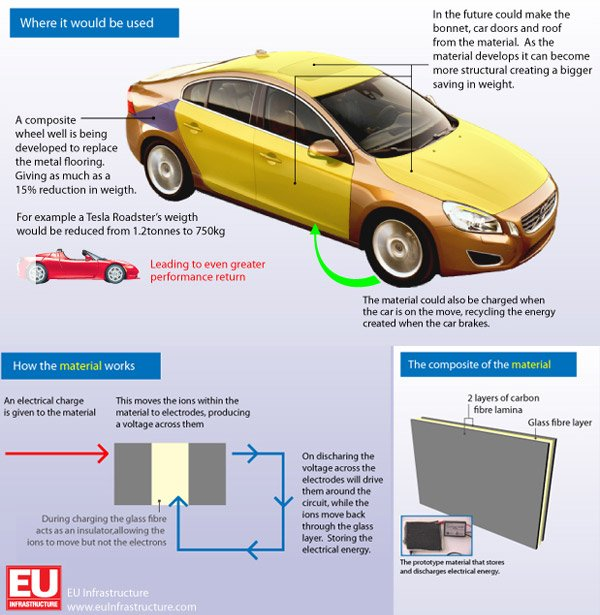 electric car battery body