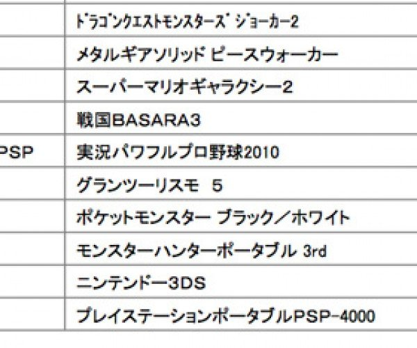Sony Psp-4000 Coming This Year? [Rumor]