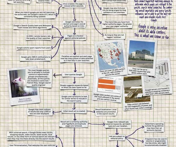 How Google Works – Skynet in the Making