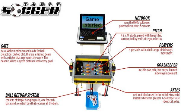 070510 rg LEGOFoosball 01