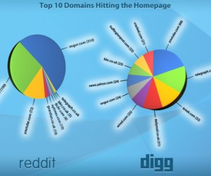 Digg Vs Reddit: Who Will be Victorious?