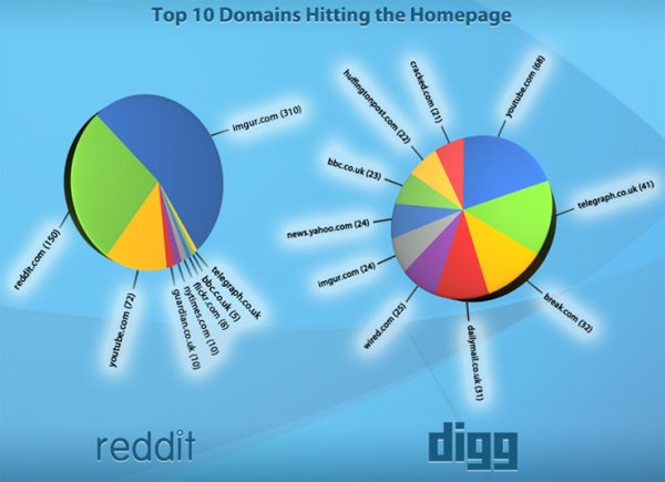 digg reddit social media votes chart