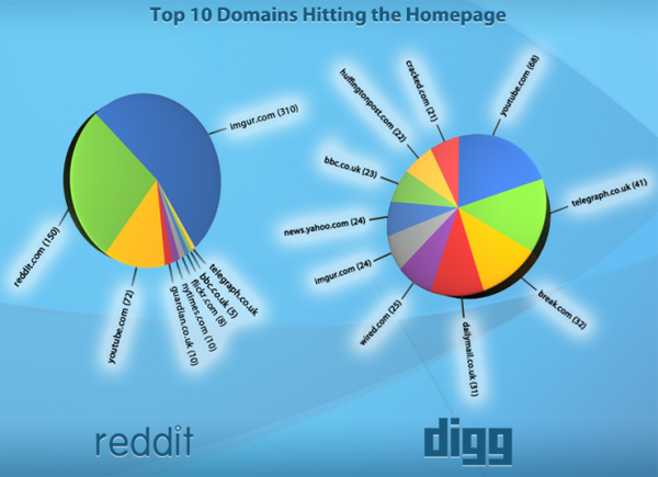 digg reddit social media votes chart
