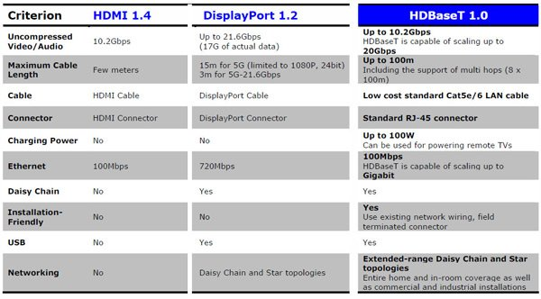 hdbaset technology 2