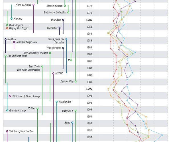 Themes Througout Science-Fiction and Fantasy [Infographic]
