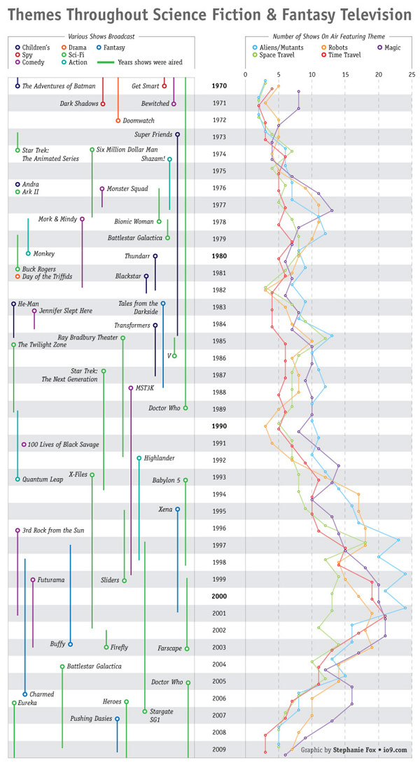 themes science-fiction infographic television