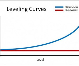 Level Up! Guild Wars 2 Pwns Other Mmorpgs With a Graph