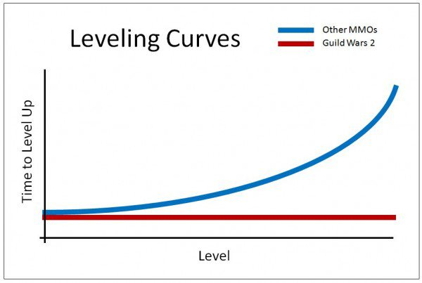 guild wars 2 graph