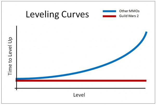 guild wars 2 graph