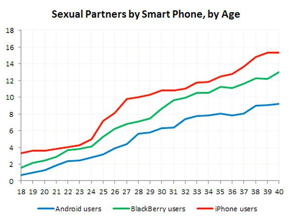 iphone_sex_graph