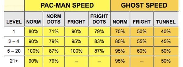 pac-man dossier table
