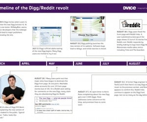 The Digg Revolt: Users Want Reddit to Take Over?