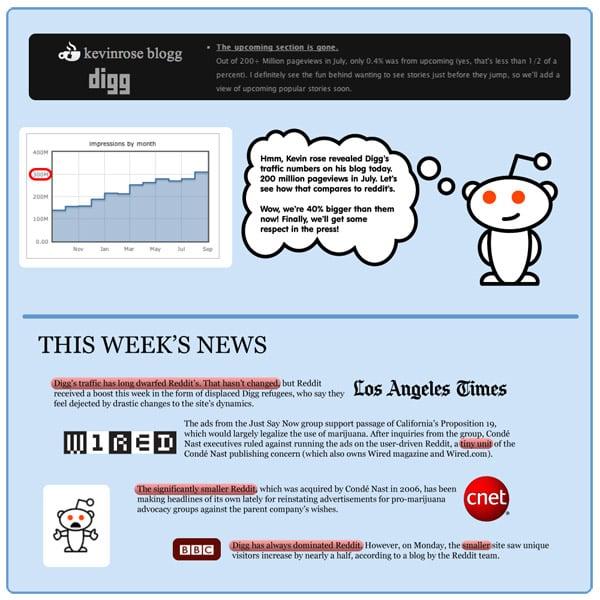 reddit social news website digg pageviews