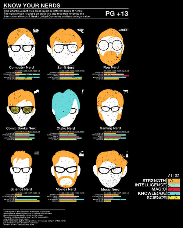 I love how all of the nerds, except of the otaku nerd, have ginger hair.
