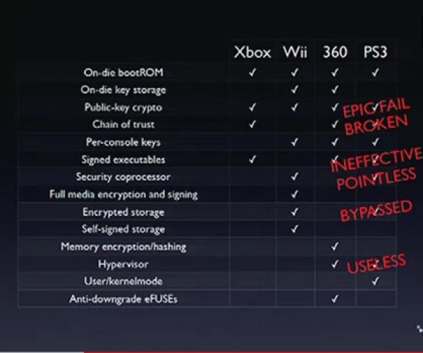 Fail0verflow Pwns PS3 with Epic Hack Allowing Any Software to be Run on PS3