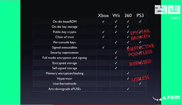 Fail0verflow Pwns PS3 with Epic Allowing Any Software ... on xbox portable, xbox cheats, xbox wallpapers, xbox two, xbox tv, xbox gold, xbox console, xbox one, xbox slim, xbox green, xbox meme, xbox sign, xbox live, xbox vs playstation, xbox colors,