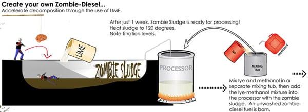 zombie diesel fuel