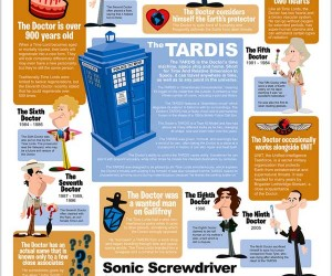 Doctor Who Cheat Sheet Perfect for Who Newbies