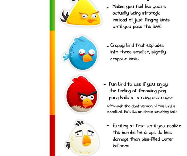 Which Angry Bird Do You Like Best?