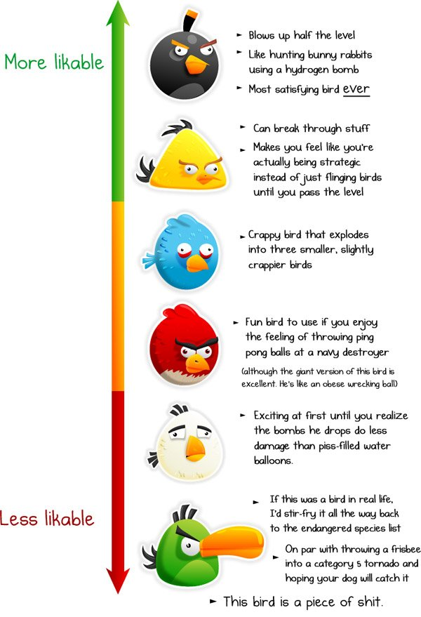 angry birds video games infographic like dislike