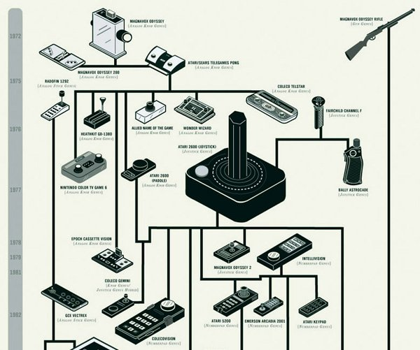 evolution of video game controllers by pop chart lab 2