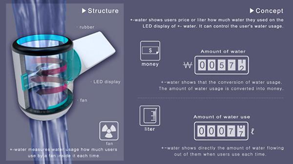 plus minus water meter concept 2
