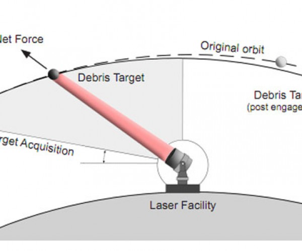 NASA Studying Ground Laser for Orbital Clean Up