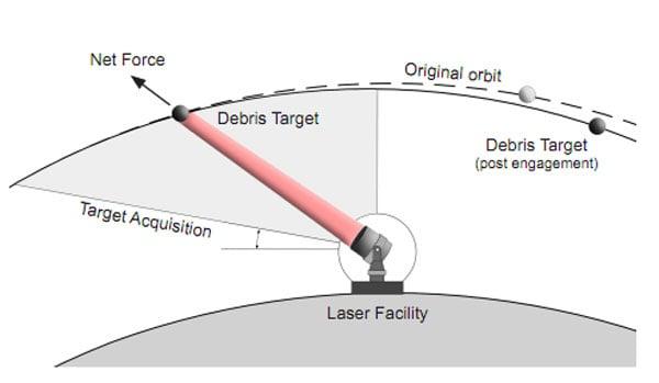 nasa laser plan