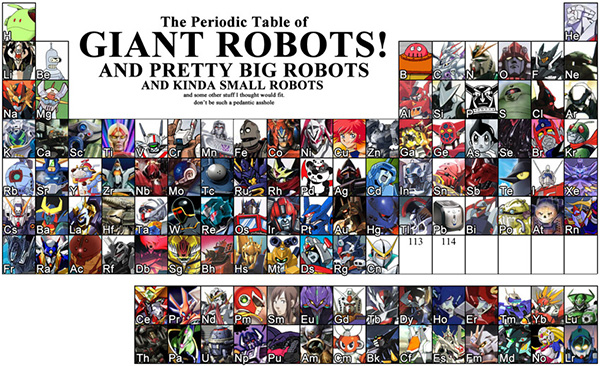 periodic table of robots